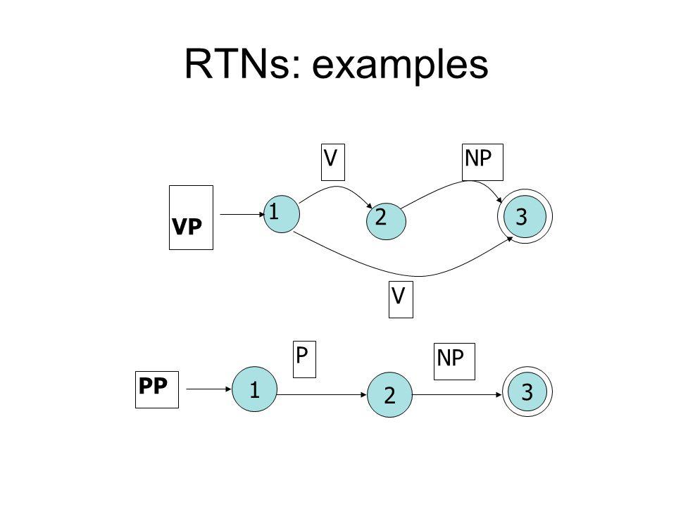 PP 12 3 P NP V VP V 1 23 RTNs: examples