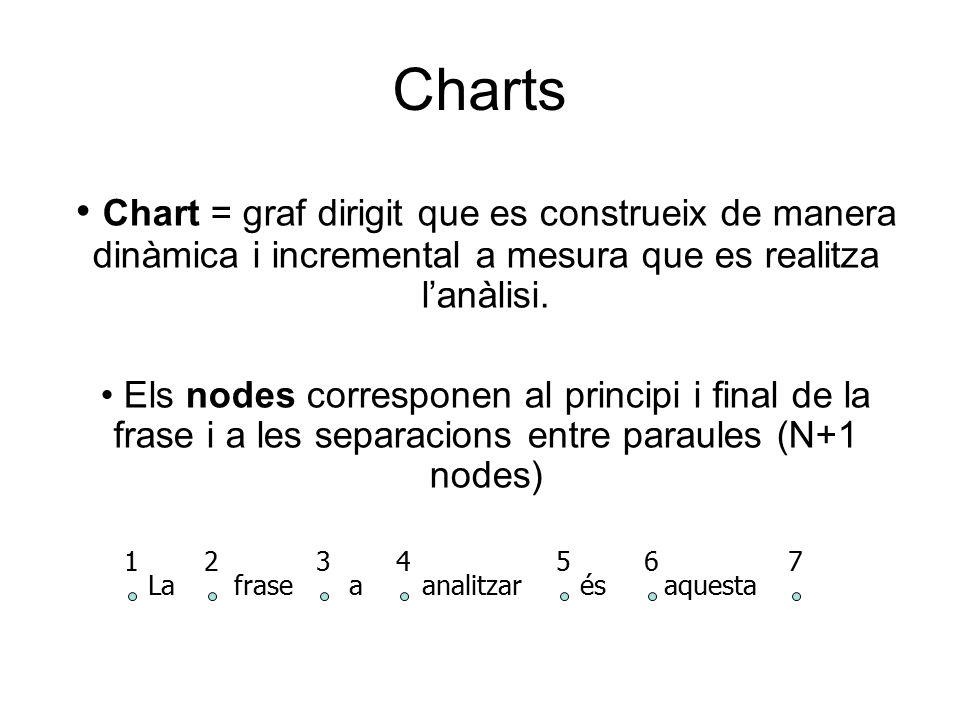 Chart = graf dirigit que es construeix de manera dinàmica i incremental a mesura que es realitza l'anàlisi.