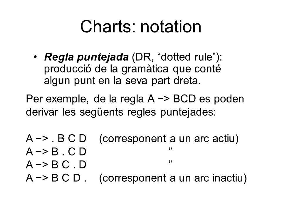 Regla puntejada (DR, dotted rule ): producció de la gramàtica que conté algun punt en la seva part dreta.