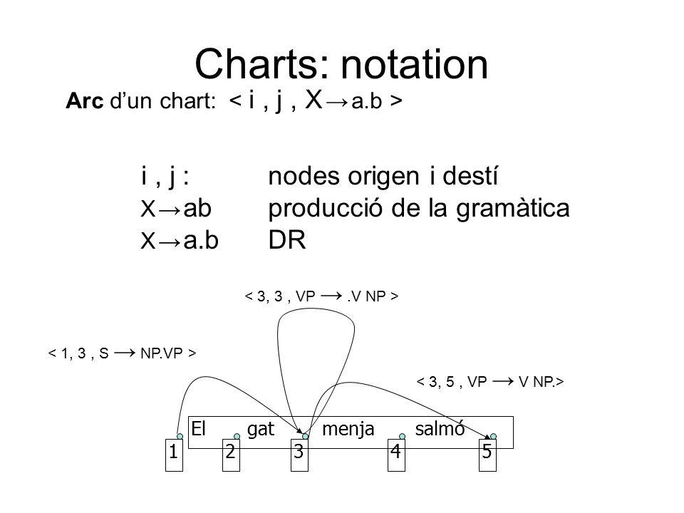 Arc d'un chart: i, j :nodes origen i destí X → abproducció de la gramàtica X → a.bDR El gat menja salmó 12345 Charts: notation