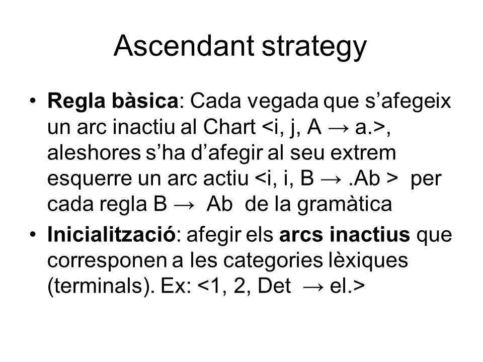 Regla bàsica: Cada vegada que s'afegeix un arc inactiu al Chart, aleshores s'ha d'afegir al seu extrem esquerre un arc actiu per cada regla B → Ab de la gramàtica Inicialització: afegir els arcs inactius que corresponen a les categories lèxiques (terminals).