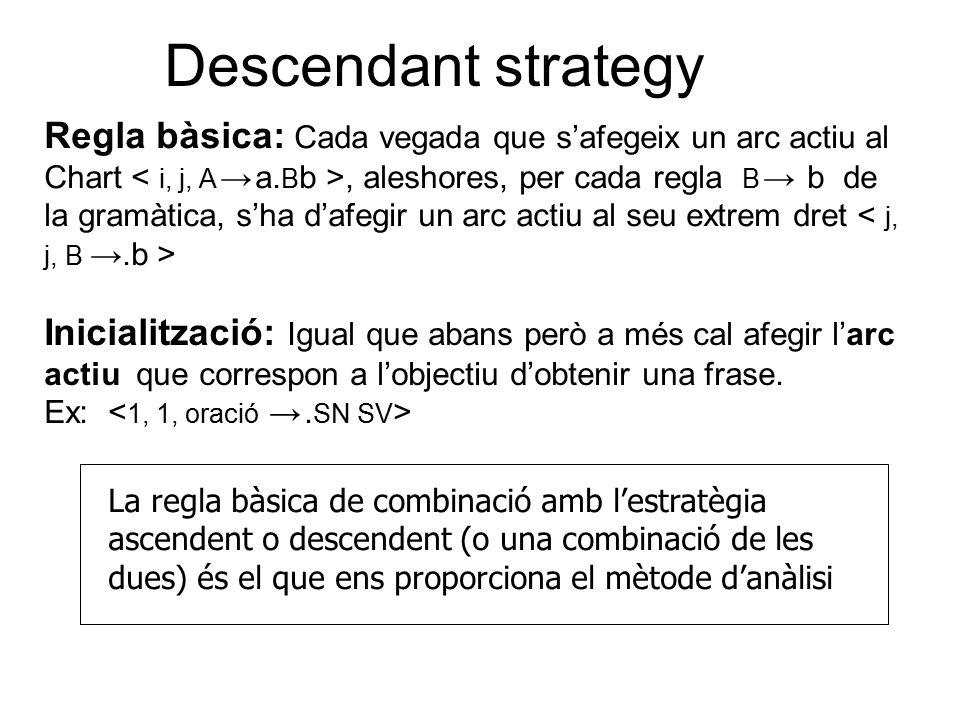 Descendant strategy Regla bàsica: Cada vegada que s'afegeix un arc actiu al Chart, aleshores, per cada regla B → b de la gramàtica, s'ha d'afegir un arc actiu al seu extrem dret Inicialització: Igual que abans però a més cal afegir l'arc actiu que correspon a l'objectiu d'obtenir una frase.