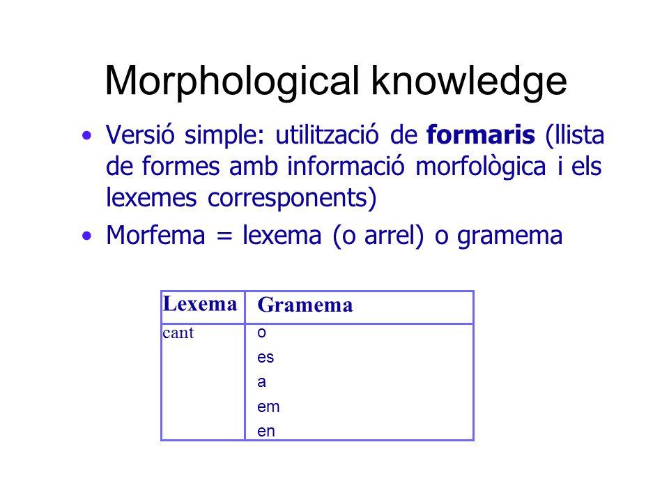 Morphological knowledge Analitzadors morfològics: –Diccionaris de morfemes: diccionari d'arrels (lexemes), de sufixes, prefixes, infixesdiccionari d'arrels (lexemes), de sufixes, prefixes, infixes –Morfotàctica: regles de combinació de morfemes –Variacions fonològiques: canvis al combinar els morfemes (ex., ploure, plovisquejar) Tipus d'analitzadors –FSA (finite state automaton) –FST (finite state transducer) –cascada de FSTs