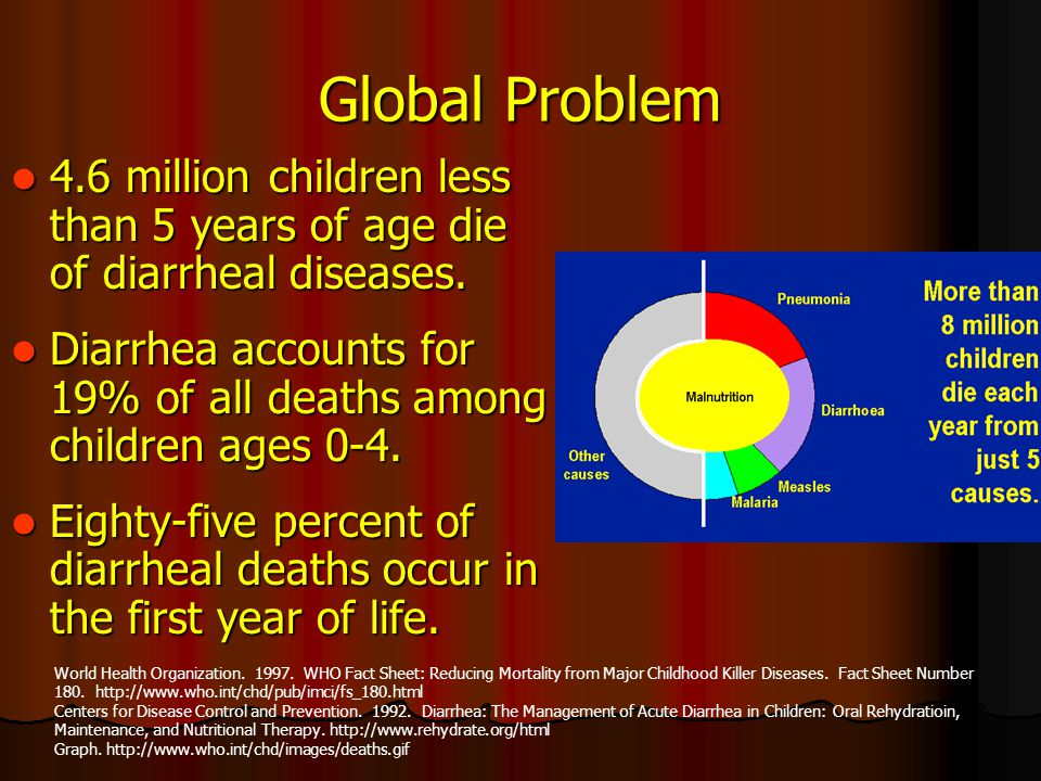 Global Problem 4.6 million children less than 5 years of age die of diarrheal diseases. 4.6 million children less than 5 years of age die of diarrheal