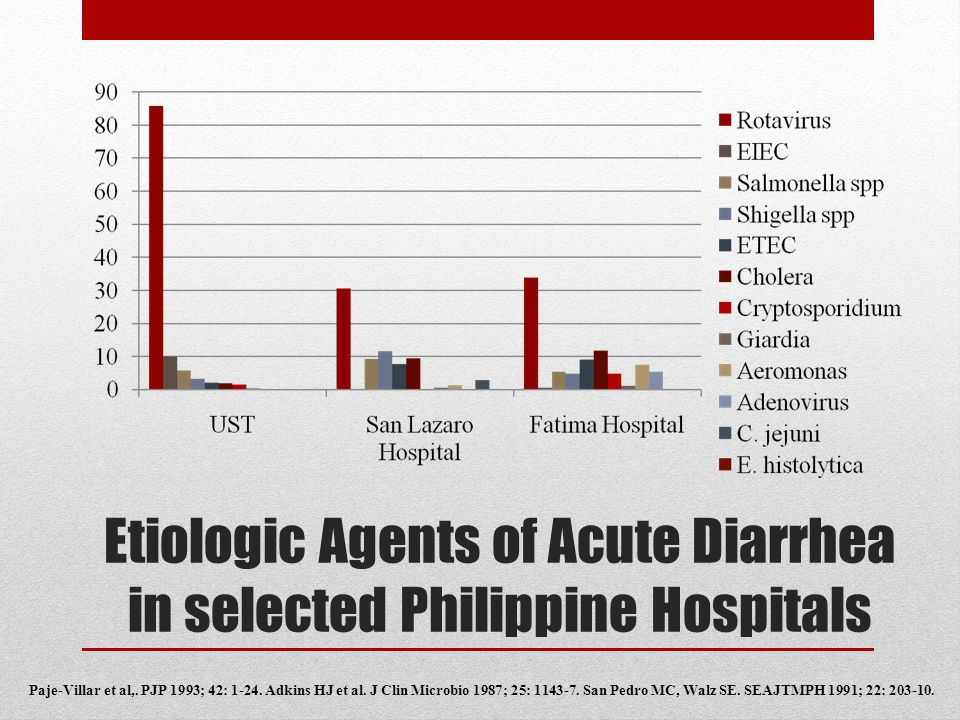 Etiologic Agents of Acute Diarrhea in selected Philippine Hospitals Paje-Villar et al,. PJP 1993; 42: 1-24. Adkins HJ et al. J Clin Microbio 1987; 25: