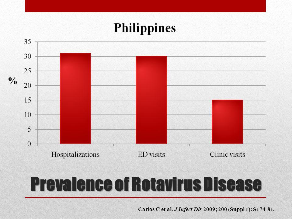 Prevalence of Rotavirus Disease Carlos C et al. J Infect Dis 2009; 200 (Suppl 1): S174-81. %