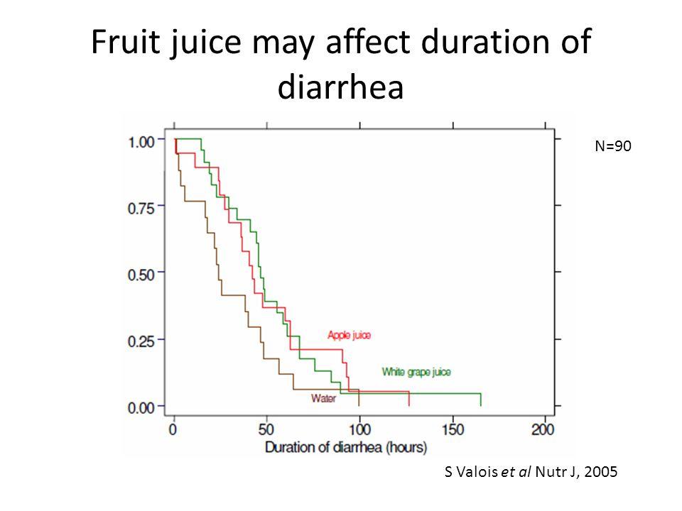 Fruit juice may affect duration of diarrhea N=90 S Valois et al Nutr J, 2005