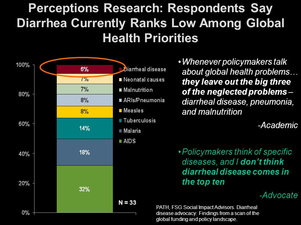 Perceptions Research: Donors, Policymakers, Advocates & Academics Indicate Diarrheal Disease Ranks Low Among Global Health Priorities Perceptions Rese