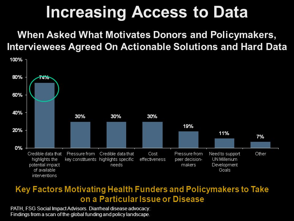 When Asked What Motivates Donors and Policymakers, Interviewees Agreed On Actionable Solutions and Hard Data Key Factors Motivating Health Funders and