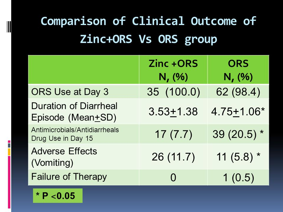 Comparison of Clinical Outcome of Zinc+ORS Vs ORS group Zinc +ORS N, (%) ORS N, (%) ORS Use at Day 3 35 (100.0)62 (98.4) Duration of Diarrheal Episode (Mean+SD) 3.53+1.384.75+1.06* Antimicrobials/Antidiarrheals Drug Use in Day 15 17 (7.7)39 (20.5) * Adverse Effects (Vomiting) 26 (11.7)11 (5.8) * Failure of Therapy 01 (0.5) * P ˂ 0.05