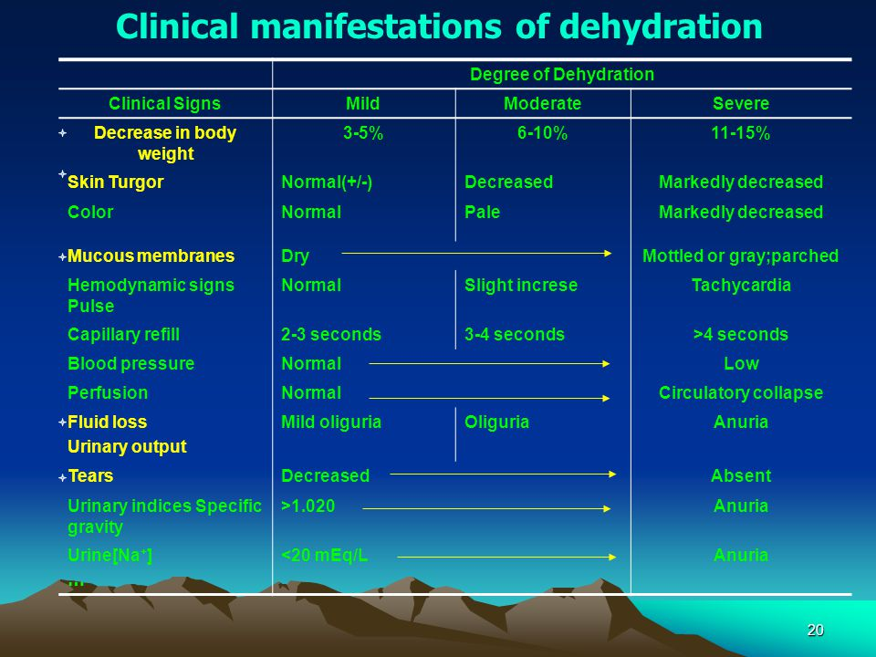20 Clinical manifestations of dehydration Degree of Dehydration Clinical SignsMildModerateSevere Decrease in body weight 3-5%6-10%11-15% Skin TurgorNormal(+/-)DecreasedMarkedly decreased ColorNormalPaleMarkedly decreased Mucous membranesDryMottled or gray;parched Hemodynamic signs Pulse NormalSlight increseTachycardia Capillary refill2-3 seconds3-4 seconds>4 seconds Blood pressureNormalLow PerfusionNormalCirculatory collapse Fluid loss Urinary output Mild oliguriaOliguriaAnuria TearsDecreasedAbsent Urinary indices Specific gravity >1.020Anuria Urine[Na + ] … <20 mEq/LAnuria