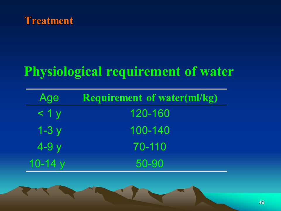 49Treatment Physiological requirement of water Age Requirement of water(ml/kg) < 1 y120-160 1-3 y100-140 4-9 y70-110 10-14 y50-90