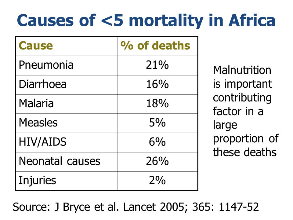 Causes of <5 mortality in Africa Cause% of deaths Pneumonia21% Diarrhoea16% Malaria18% Measles5% HIV/AIDS6% Neonatal causes26% Injuries2% Source: J Br