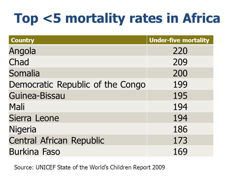 Top <5 mortality rates in Africa CountryUnder-five mortality Angola220 Chad209 Somalia200 Democratic Republic of the Congo199 Guinea-Bissau195 Mali194