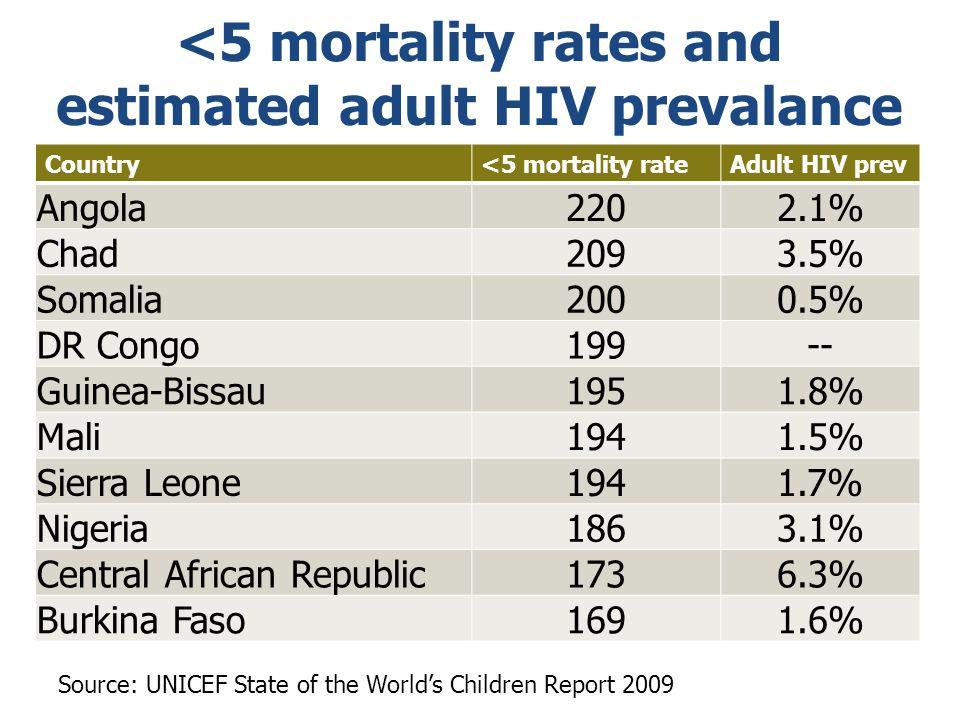 <5 mortality rates and estimated adult HIV prevalance Country<5 mortality rateAdult HIV prev Angola2202.1% Chad2093.5% Somalia2000.5% DR Congo199-- Gu