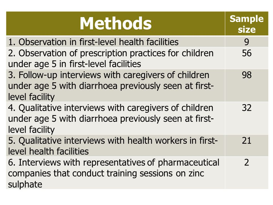Methods Sample size 1. Observation in first-level health facilities9 2. Observation of prescription practices for children under age 5 in first-level