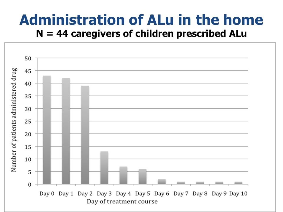 Administration of ALu in the home N = 44 caregivers of children prescribed ALu