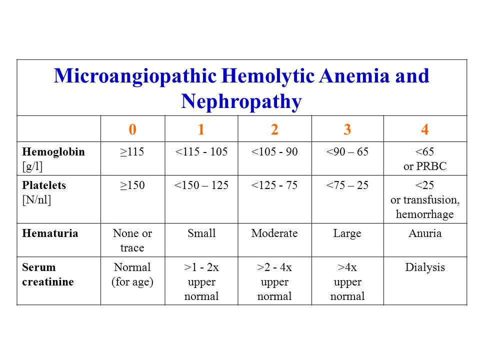 Microangiopathic Hemolytic Anemia and Nephropathy 01234 Hemoglobin [g/l] ≥115<115 - 105<105 - 90<90 – 65<65 or PRBC Platelets [N/nl] ≥150<150 – 125<12