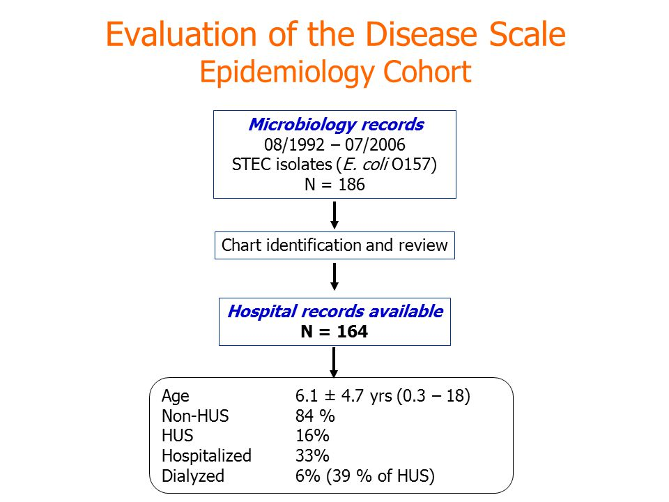 Evaluation of the Disease Scale Epidemiology Cohort Microbiology records 08/1992 – 07/2006 STEC isolates (E.