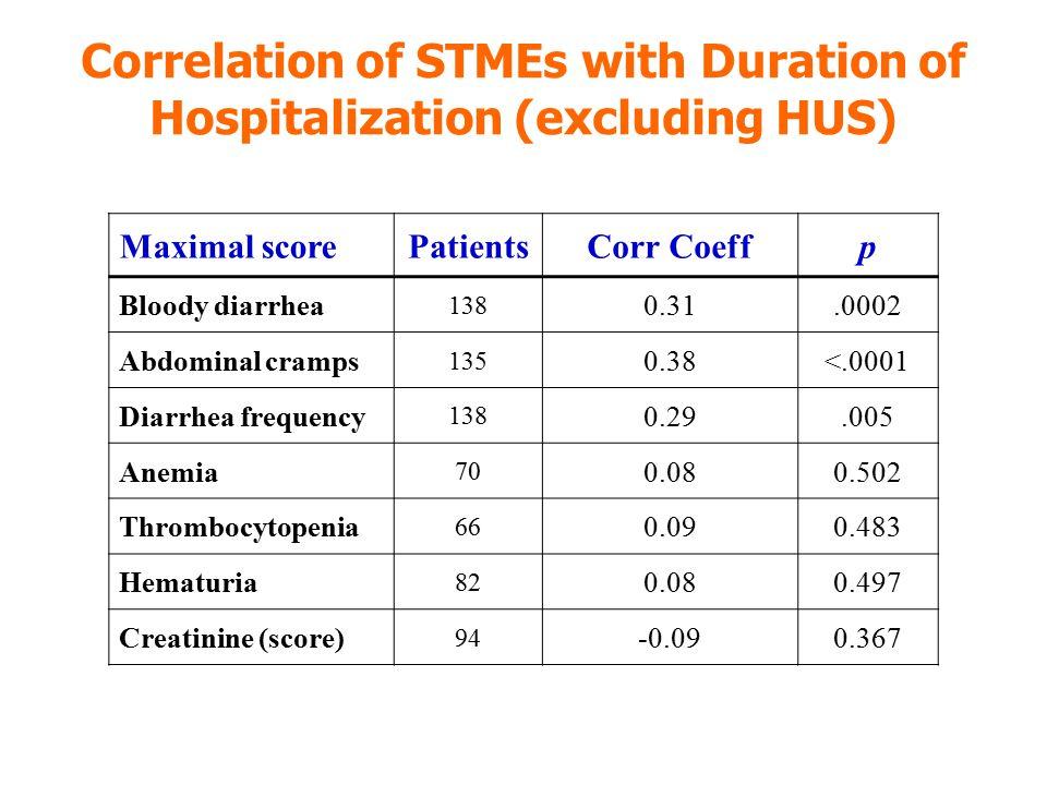 Maximal scorePatientsCorr Coeffp Bloody diarrhea 138 0.31.0002 Abdominal cramps 135 0.38<.0001 Diarrhea frequency 138 0.29.005 Anemia 70 0.080.502 Thr