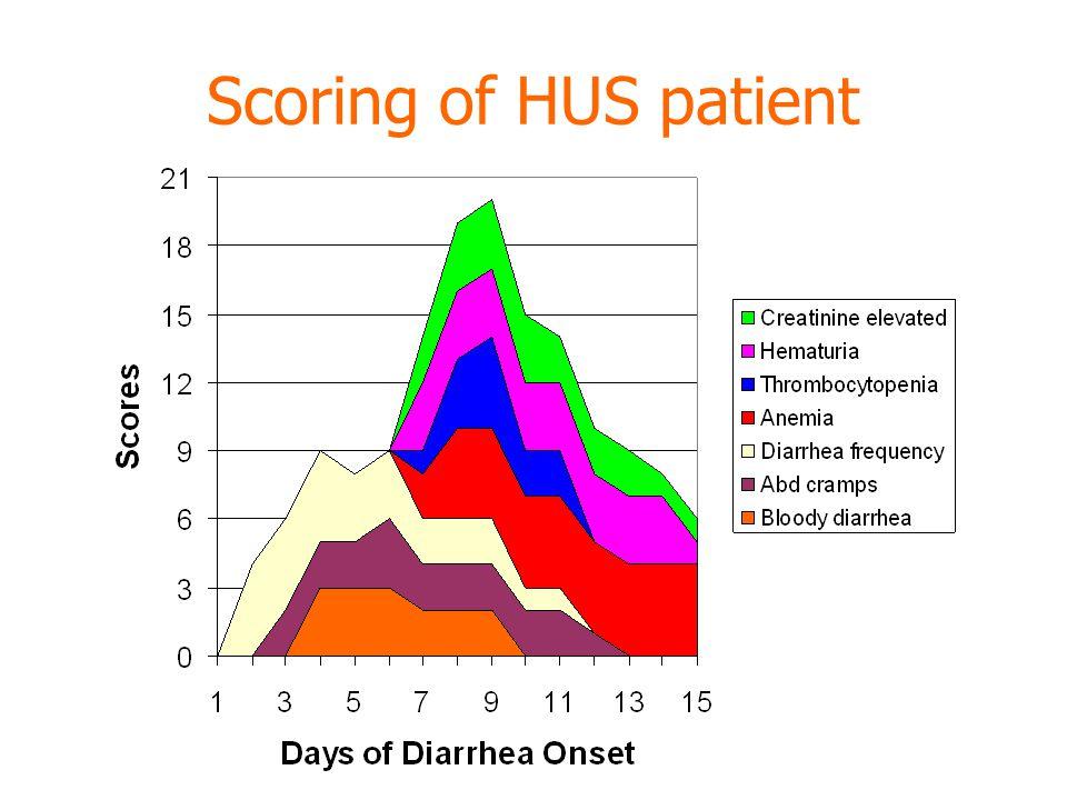 Scoring of HUS patient