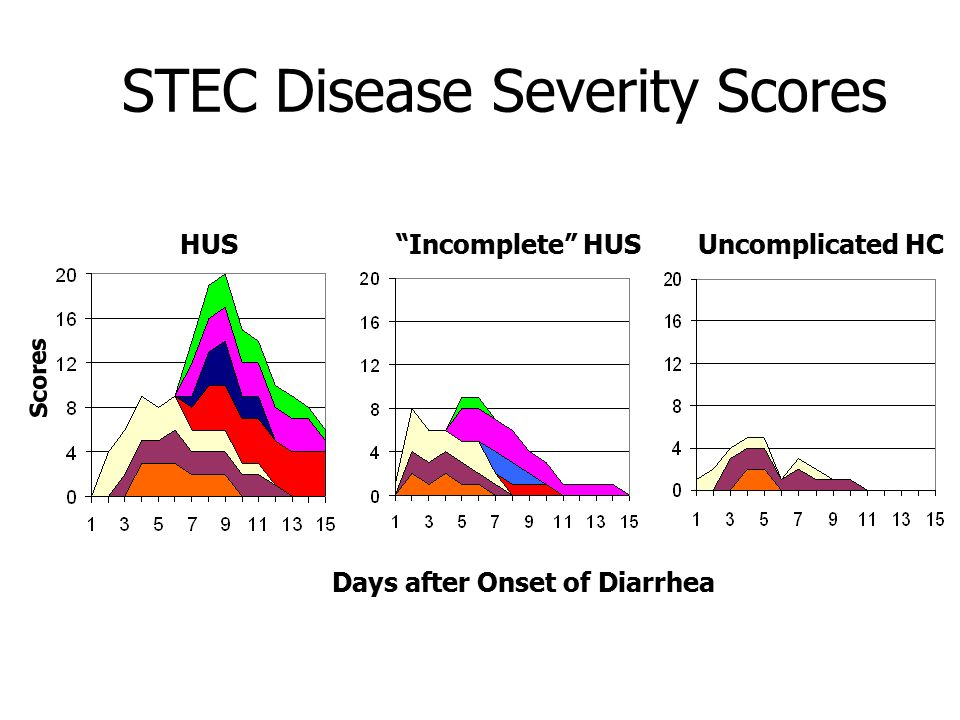 STEC Disease Severity Scores HUSUncomplicated HC Incomplete HUS Days after Onset of Diarrhea Scores