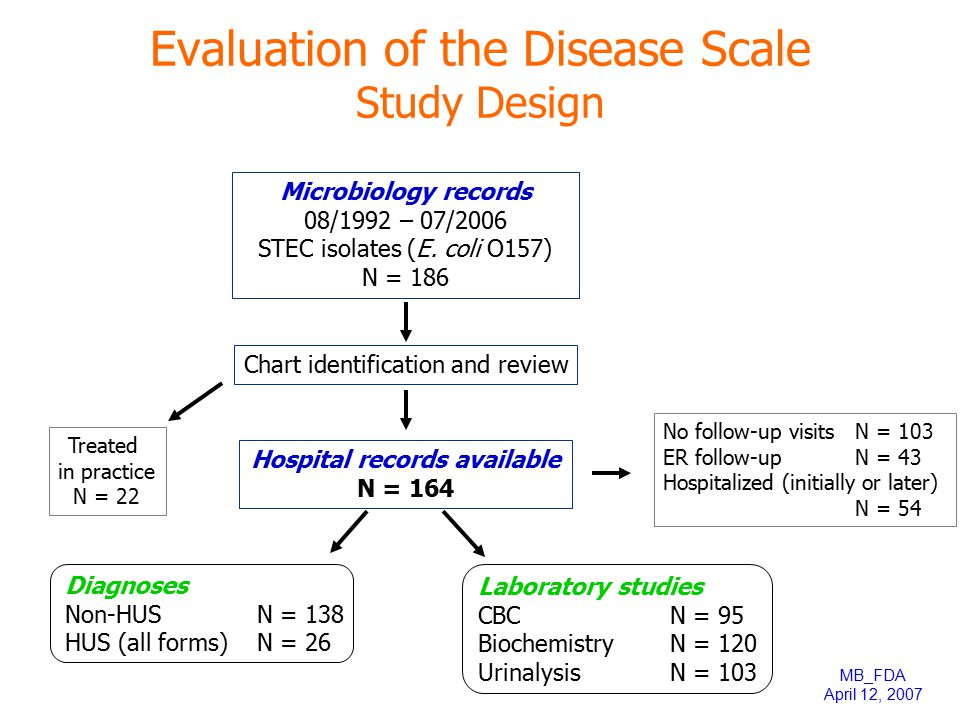 Evaluation of the Disease Scale Study Design Microbiology records 08/1992 – 07/2006 STEC isolates (E. coli O157) N = 186 Chart identification and revi