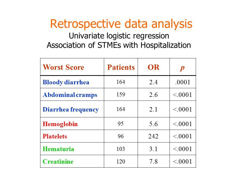 Worst ScorePatientsORp Bloody diarrhea 164 2.4.0001 Abdominal cramps 159 2.6<.0001 Diarrhea frequency 164 2.1<.0001 Hemoglobin 95 5.6<.0001 Platelets