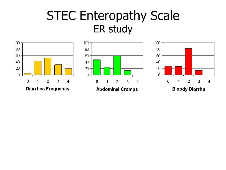 STEC Enteropathy Scale ER study