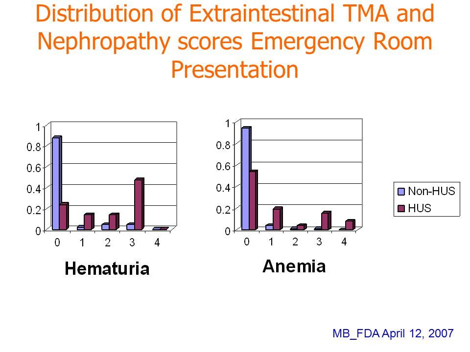 Distribution of Extraintestinal TMA and Nephropathy scores Emergency Room Presentation MB_FDA April 12, 2007