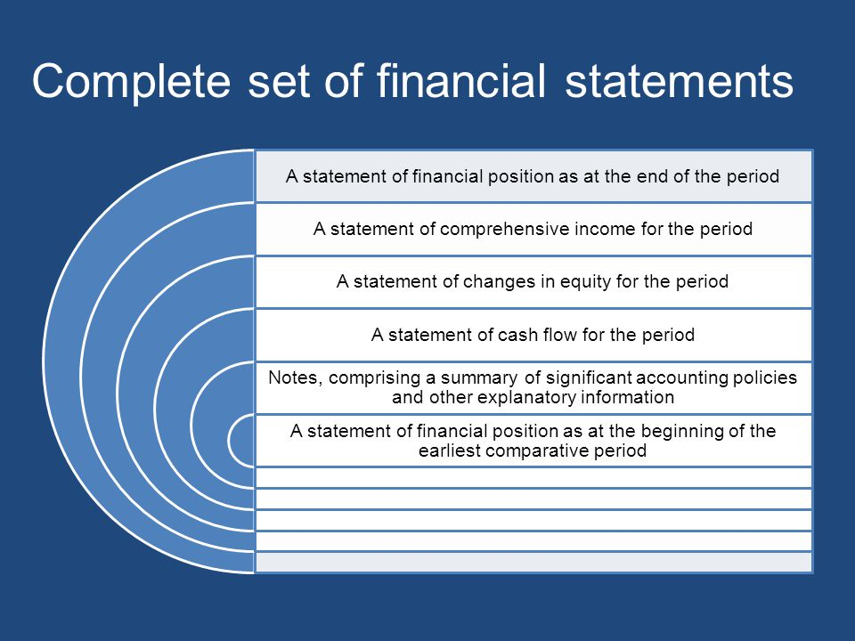 Complete set of financial statements A statement of financial position as at the end of the period A statement of comprehensive income for the period