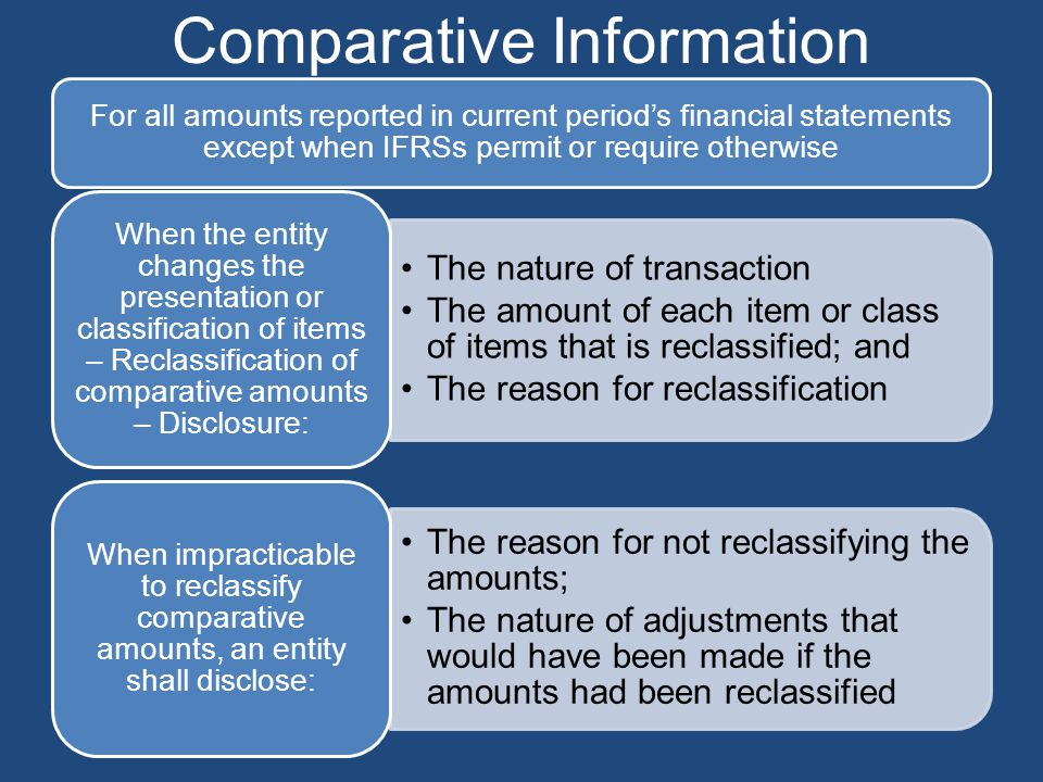 Comparative Information For all amounts reported in current period's financial statements except when IFRSs permit or require otherwise The nature of