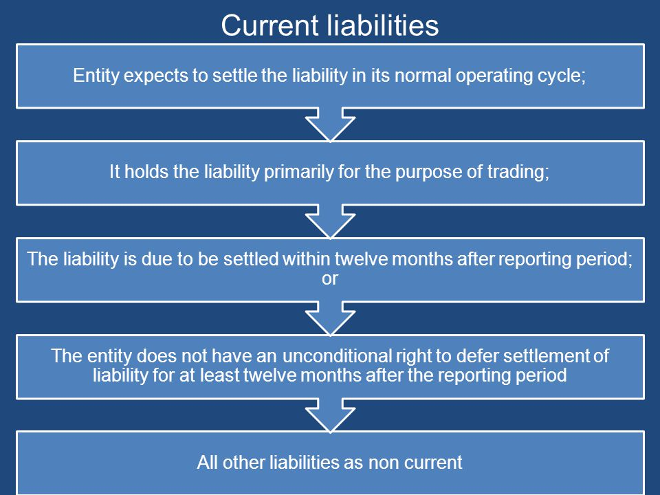Current liabilities All other liabilities as non current The entity does not have an unconditional right to defer settlement of liability for at least