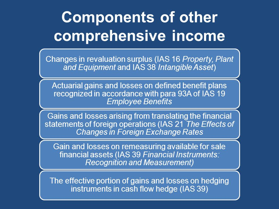 Components of other comprehensive income Changes in revaluation surplus (IAS 16 Property, Plant and Equipment and IAS 38 Intangible Asset) Actuarial g