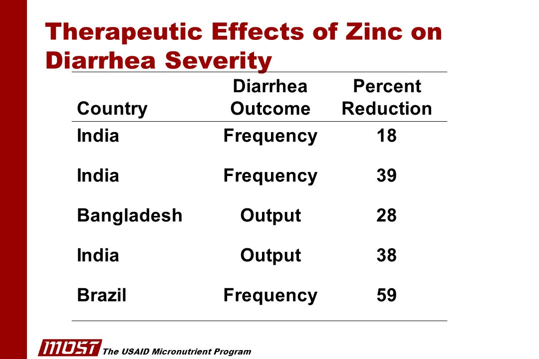 The USAID Micronutrient Program Therapeutic Effects of Zinc on Diarrhea Severity Country Diarrhea Outcome Percent Reduction IndiaFrequency18 IndiaFrequency39 BangladeshOutput28 IndiaOutput38 BrazilFrequency59