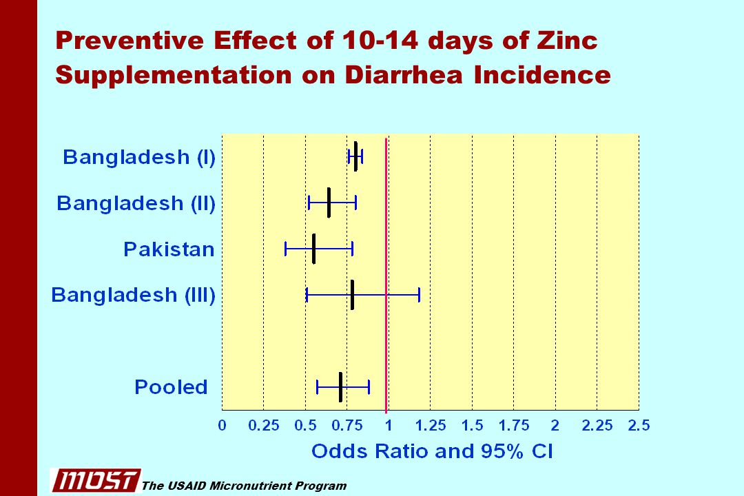 The USAID Micronutrient Program Preventive Effect of 10-14 days of Zinc Supplementation on Diarrhea Incidence