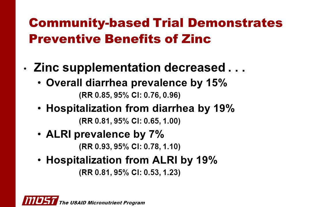 The USAID Micronutrient Program Community-based Trial Demonstrates Preventive Benefits of Zinc Zinc supplementation decreased... Overall diarrhea prev