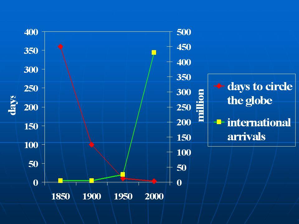Enteric fever 16 million cases/ worldwide/year 16 million cases/ worldwide/year 200 to 400 positive labs in the US 200 to 400 positive labs in the US 75% in VFRs75% in VFRs 6 top countries 6 top countries INDIA, Pakistan, BangladeshINDIA, Pakistan, Bangladesh MexicoMexico PhilippinesPhilippines HaitiHaiti