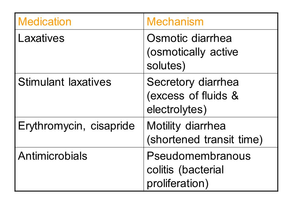 MedicationMechanism LaxativesOsmotic diarrhea (osmotically active solutes) Stimulant laxativesSecretory diarrhea (excess of fluids & electrolytes) Erythromycin, cisaprideMotility diarrhea (shortened transit time) AntimicrobialsPseudomembranous colitis (bacterial proliferation)