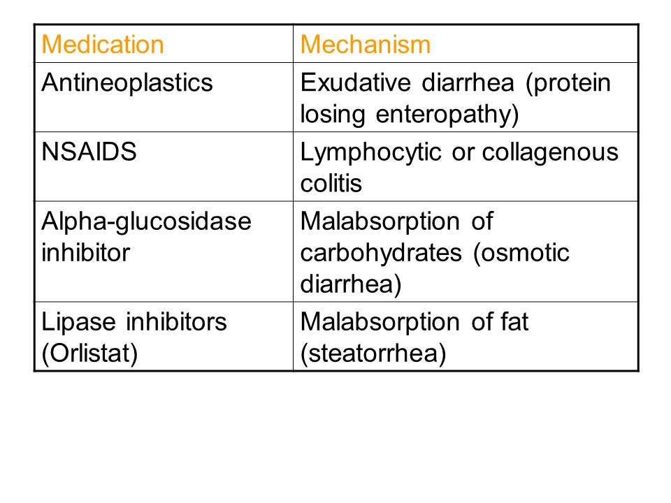 MedicationMechanism AntineoplasticsExudative diarrhea (protein losing enteropathy) NSAIDSLymphocytic or collagenous colitis Alpha-glucosidase inhibitor Malabsorption of carbohydrates (osmotic diarrhea) Lipase inhibitors (Orlistat) Malabsorption of fat (steatorrhea)