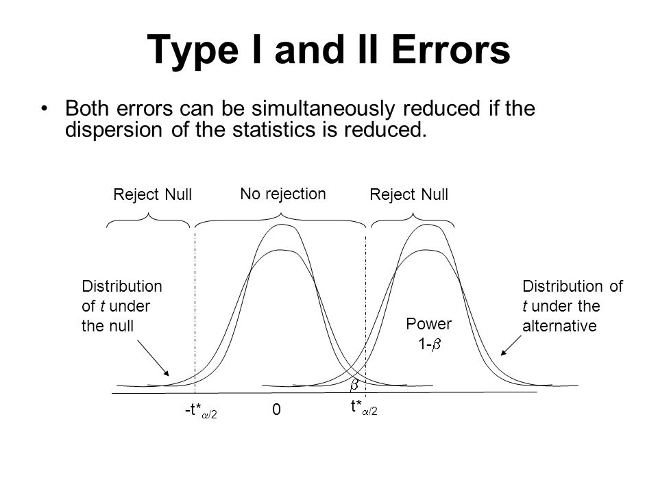 Type I and II Errors 0-t*  /2 t*  /2 No rejection Reject Null Distribution of t under the null Distribution of t under the alternative Power 1-   Both errors can be simultaneously reduced if the dispersion of the statistics is reduced.