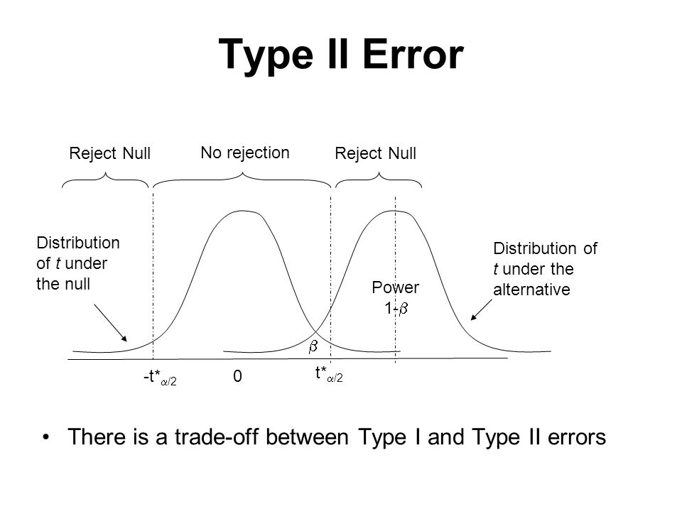 Type II Error 0-t*  /2 t*  /2 No rejection Reject Null Distribution of t under the null Distribution of t under the alternative Power 1-   There is a trade-off between Type I and Type II errors