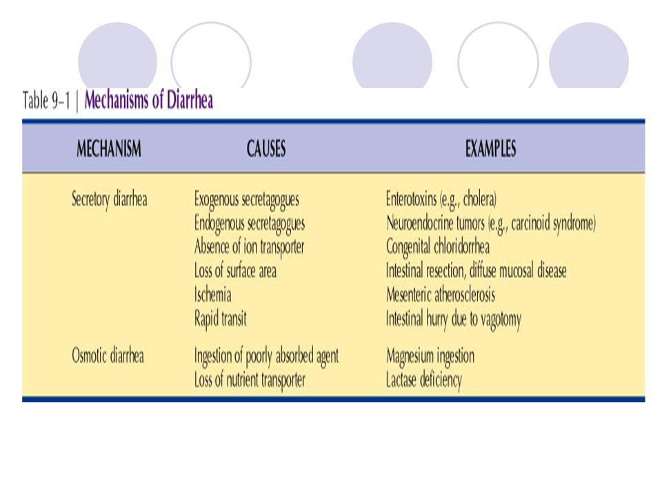 3 STEPS SCHILLING TEST 1.oral VIT B12 2. VIT B12 orally +intrinsic factor 3.
