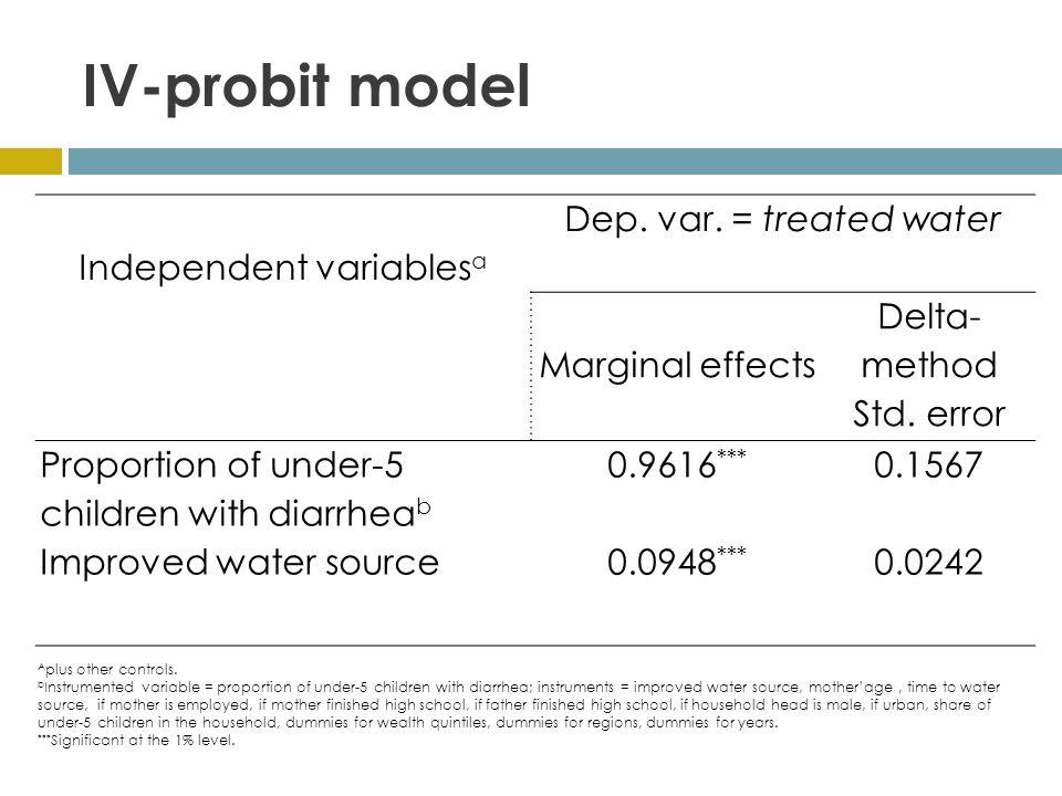 IV-probit model Independent variables a Dep. var.