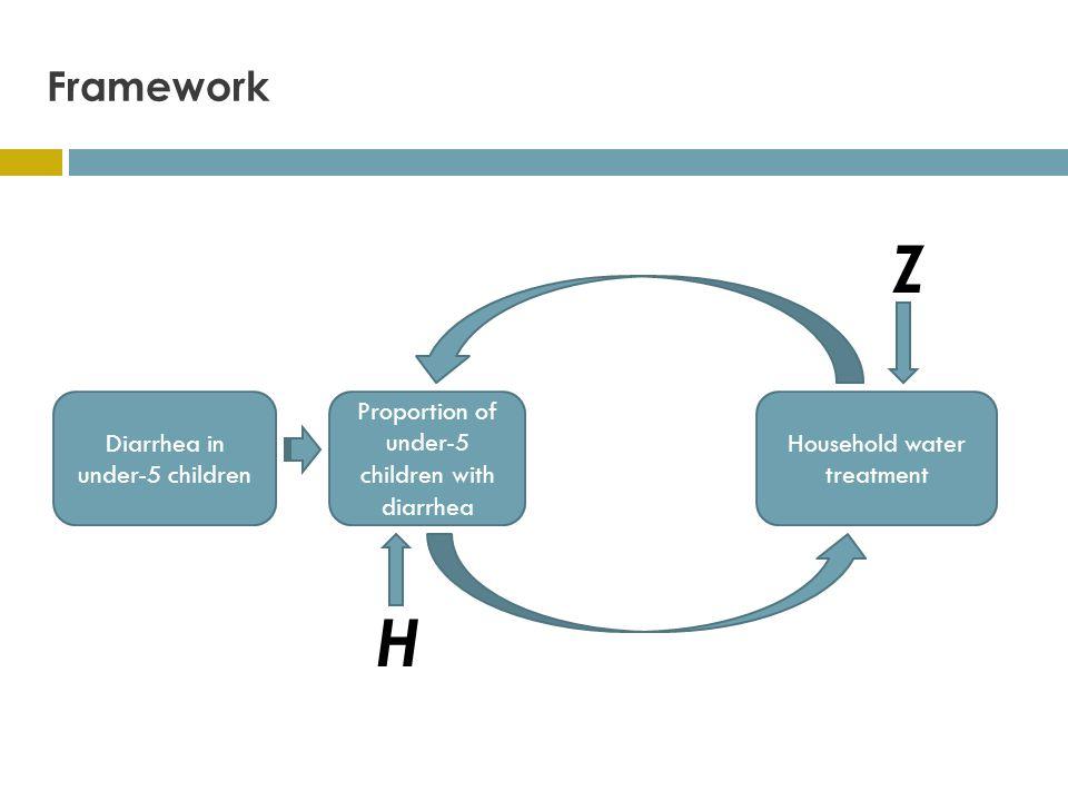 Framework Diarrhea in under-5 children Household water treatment Proportion of under-5 children with diarrhea Z H