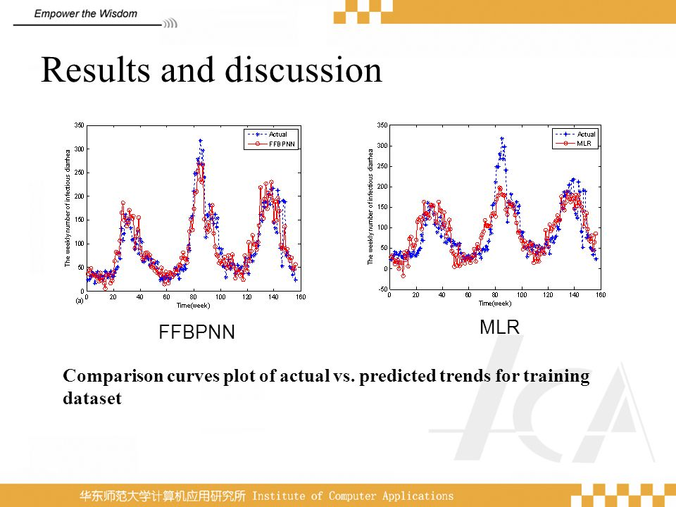 Results and discussion Comparison curves plot of actual vs. predicted trends for training dataset FFBPNN MLR