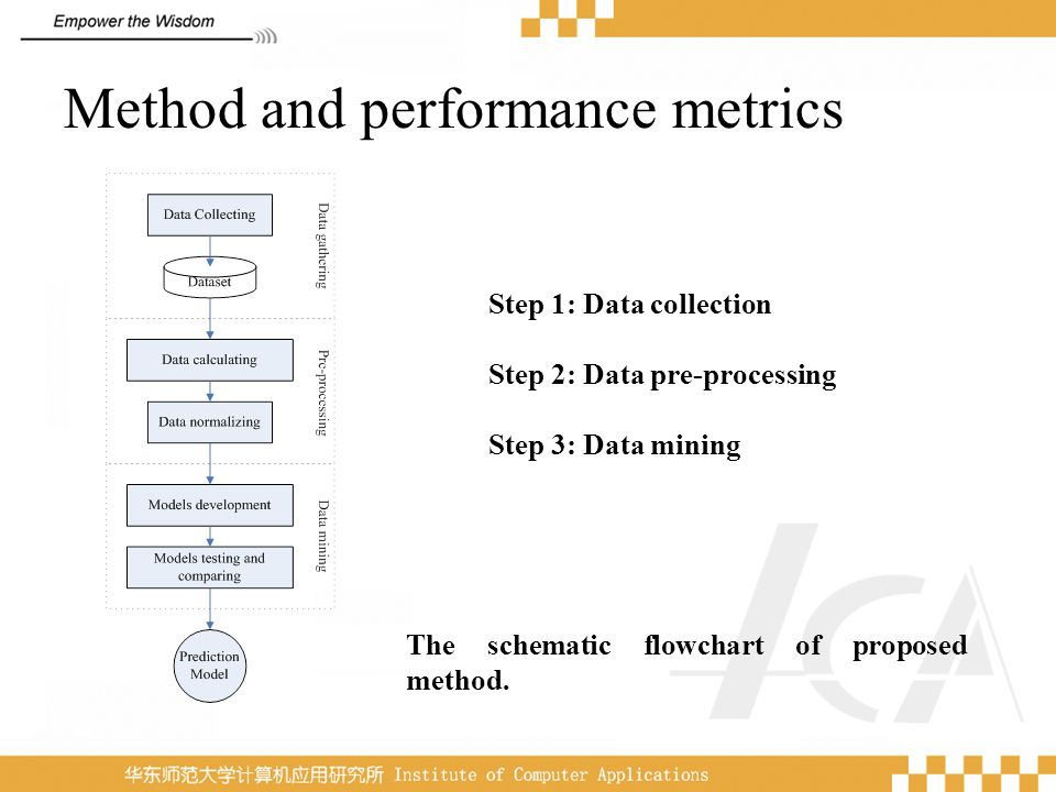 Method and performance metrics The schematic flowchart of proposed method. Step 1: Data collection Step 2: Data pre-processing Step 3: Data mining
