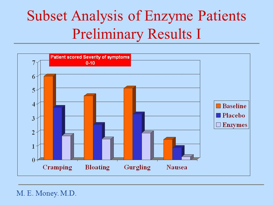 Subset Analysis of Enzyme Patients Preliminary Results I M. E. Money. M.D.