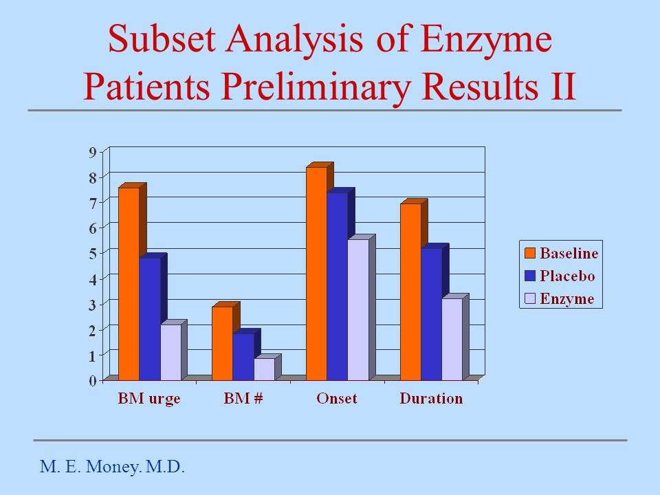 Subset Analysis of Enzyme Patients Preliminary Results II M. E. Money. M.D.