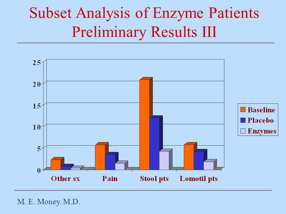 Subset Analysis of Enzyme Patients Preliminary Results III M. E. Money. M.D.